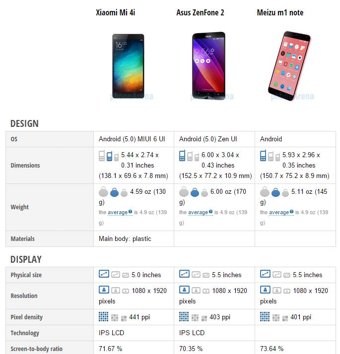 Xiaomi Mi 4i vs Asus Zenfone 2 vs Meizu M1 Note