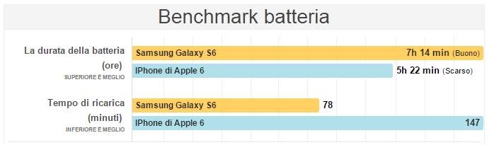 s6 vs iphone 6 (2)