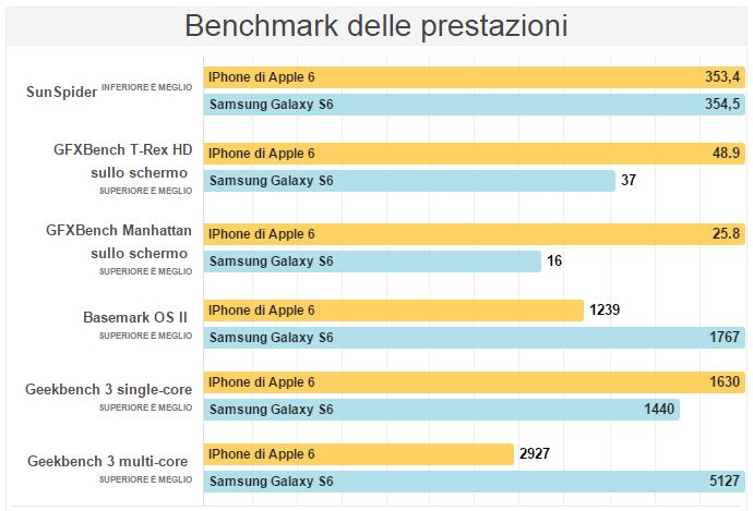 s6 vs iphone 6