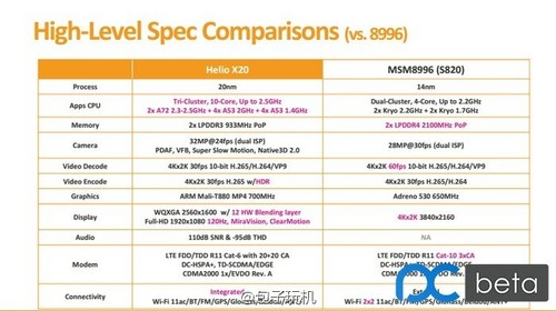 MediaTek-Helio-X20-vs-Snapdragon-820-vs-Snapdragon-810 (1)