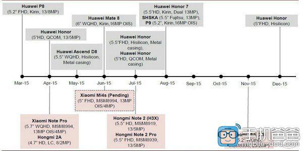 Roadmap Xiaomi e Huawei