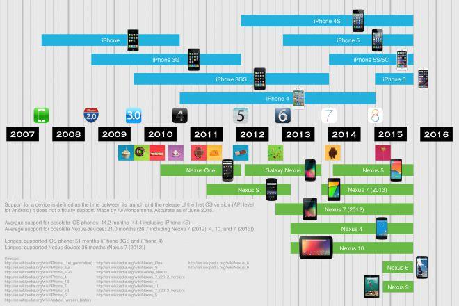 Google VS Apple e Android VS iOS Gli Aggiornamenti arrivano sempre in tempo e per tutti