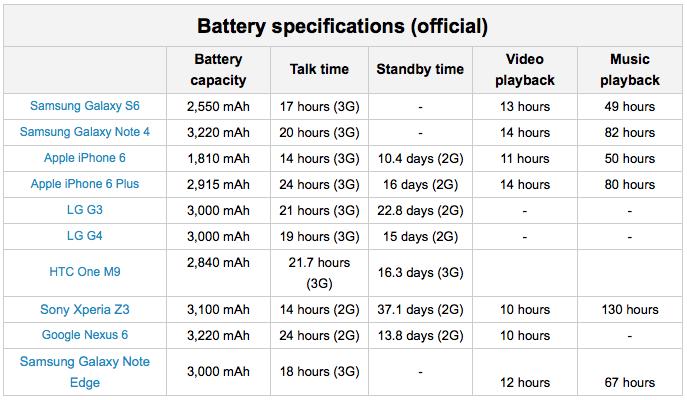 durata-batteria-smartphone