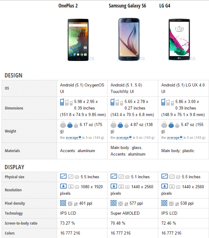 OnePlus 2 vs Samsung Galaxy S6 vs LG G4