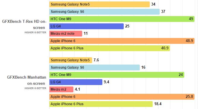 BenchMark Samsung Galaxy Note 5 vs altri top di gamma