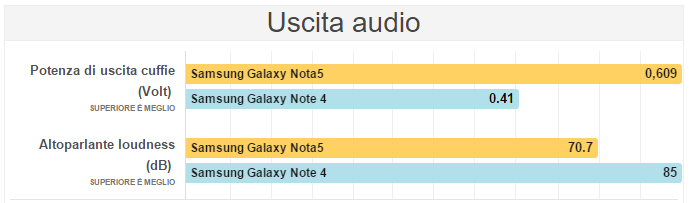 Samsung Galaxy Note 5 VS Samsung Galaxy Note 4 Audio