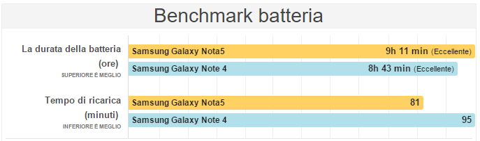 Samsung Galaxy Note 5 VS Samsung Galaxy Note 4 Batteria