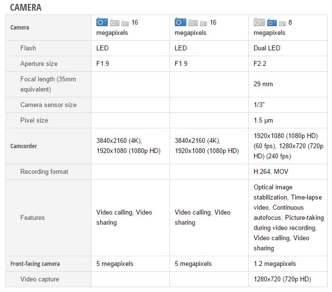 Samsung Galaxy Note5 vs Galaxy S6 edge+ vs Apple iPhone 6 Plus (3)