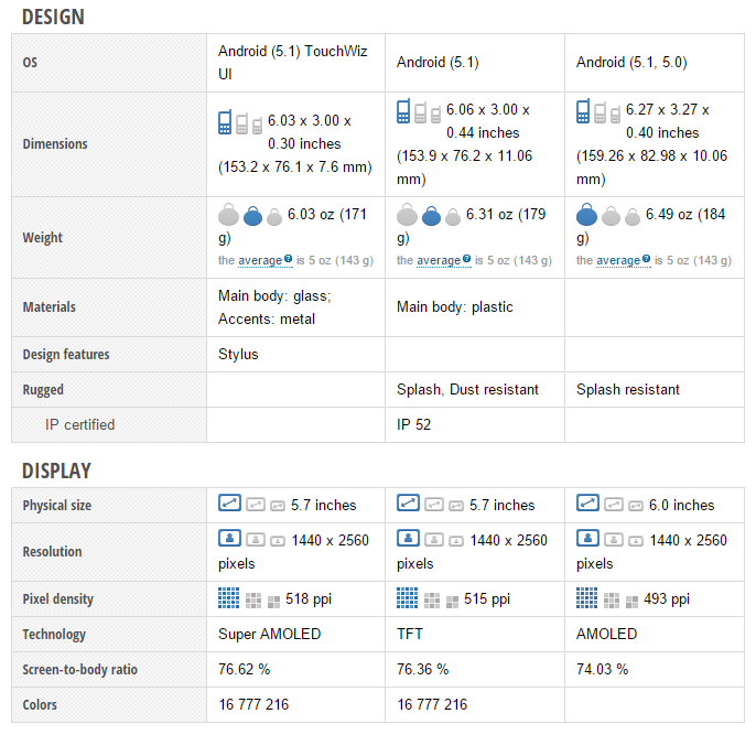 Samsung Galaxy Note5 vs Google Nexus 6 vs Motorola Moto X Style (4)