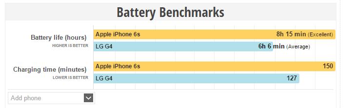 iPhone 6s vs LG G4