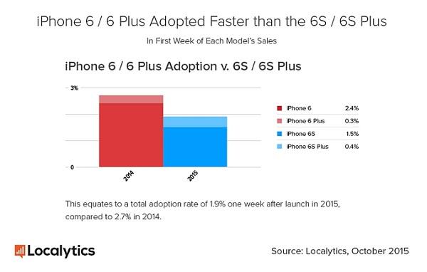 iphone 6s popolarità