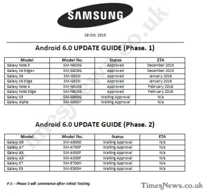 Aggiornamento Samsung Galaxy Android 6 Marshmallow
