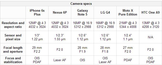 Migliore Fotocamera tra iPhone 6s Plus VS Nexus 6P, Galaxy Note 5, LG G4, Moto X Pure Edition, HTC One A9