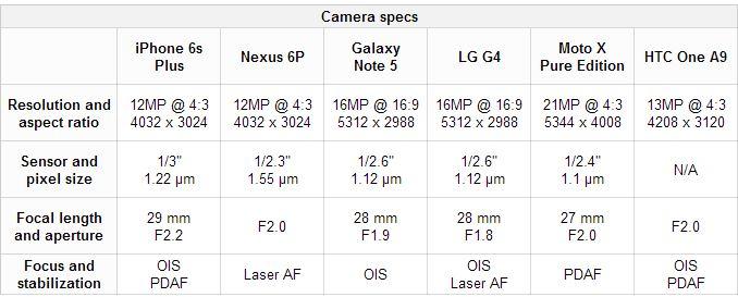 Migliore Fotocamera tra iPhone 6s Plus VS Nexus 6P, Galaxy Note 5, LG G4, Moto X Pure Edition, HTC One A9