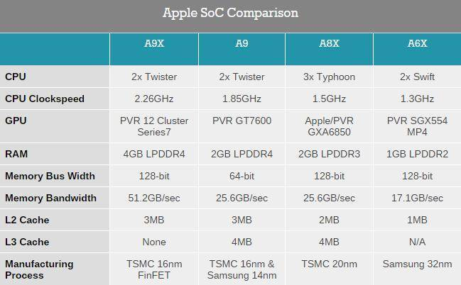 More-on-Apples-A9X-SoC--147mm2TSMC-12-GPU-Cores-No-L3-Cache Ipad Pro