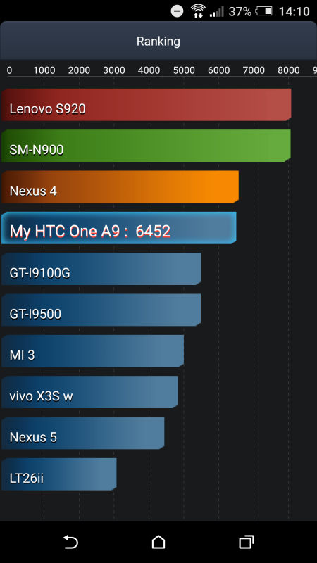 test batteria htc one a9