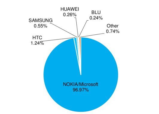 top brand smartphone