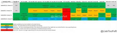 Aggiornamento device HTC Android 6.0 Marshmallow