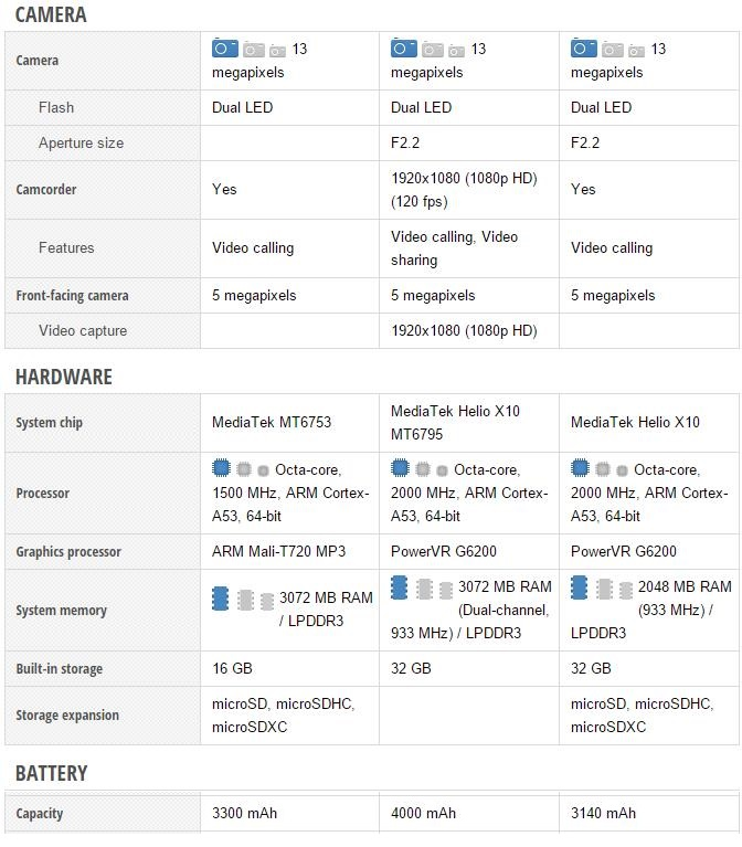 Lenovo K4 Note vs Xiaomi Redmi Note 3 vs Meizu M1 Metal - Specifiche a Confronto