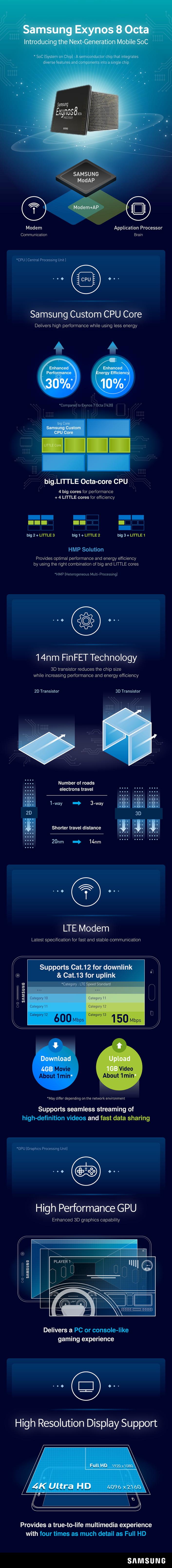 Nuovo Processore Samsung Exynos 8890 Un'Infografica ci Svela i suoi Segreti!