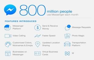 Messanger conta 800 milioni di utenti attivi al mese