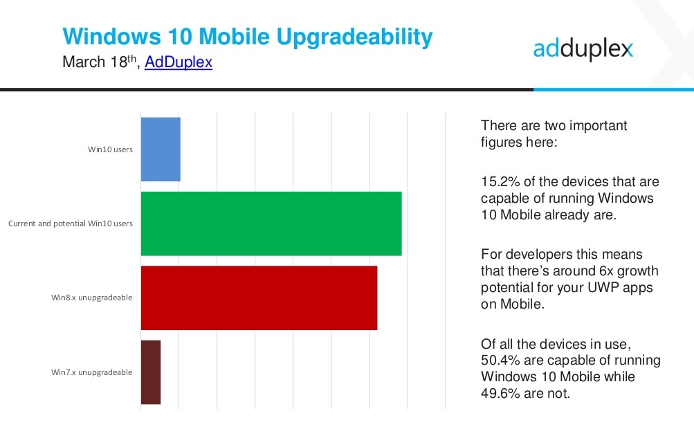 Windows-10-Mobile-upgradeability