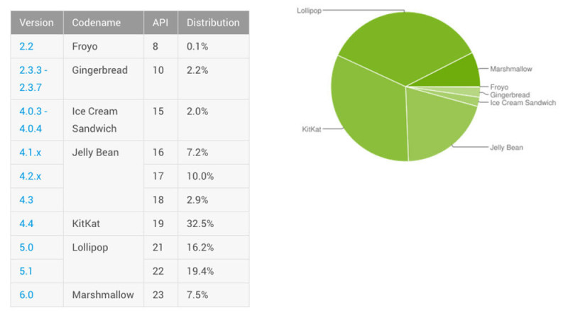 android-distribution-may-2016 Android Marshmallow